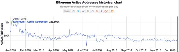 Số địa chỉ Ethereum hoạt động trong năm 2018