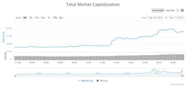 Tổng vốn hóa thị trường trong ngày