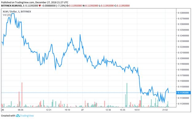 Thị trường Stellar hỗn loạn, mất hơn 5%