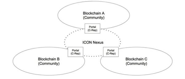 cách thức hoạt động của icon