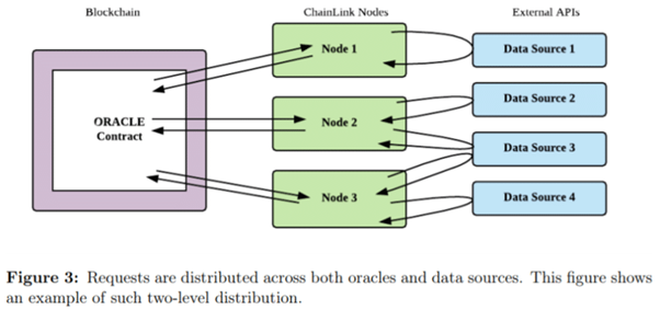 hệ thống quản trị chainlink