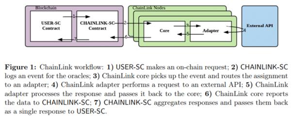 chainlink offchain