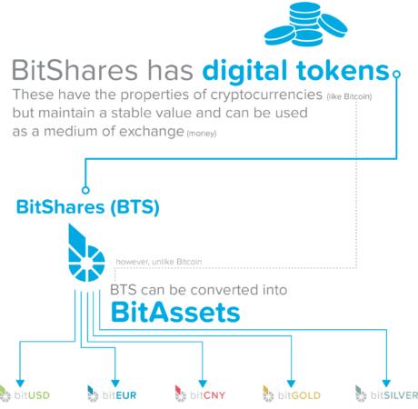 cung cấp dịch vụ tài chính của bitshare