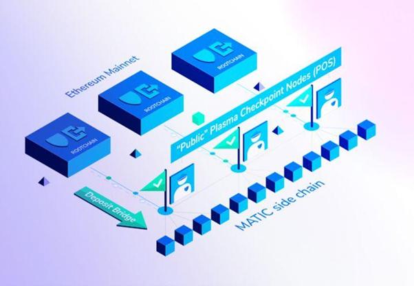 Matic Network hỗ trợ khả năng tương tác