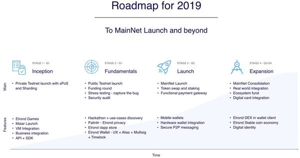 road map elrond network