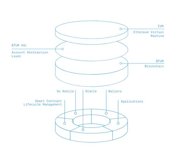 máy ảo Ethereum và xác minh UTXO Bitcoin